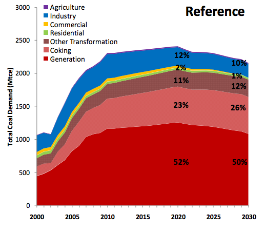 CO2 emissions may peak in 2020.