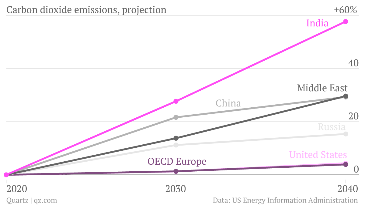 India accounts for much of the greatest growth in greenhouse gases after 2020.