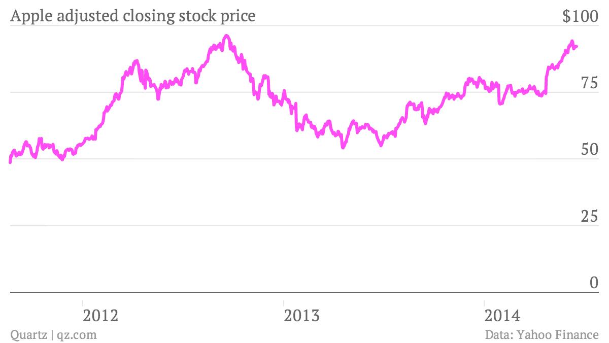 Apple stock chart since Steve Jobs retirement
