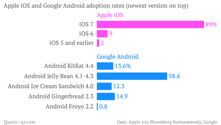 iOS versus Android versions chart