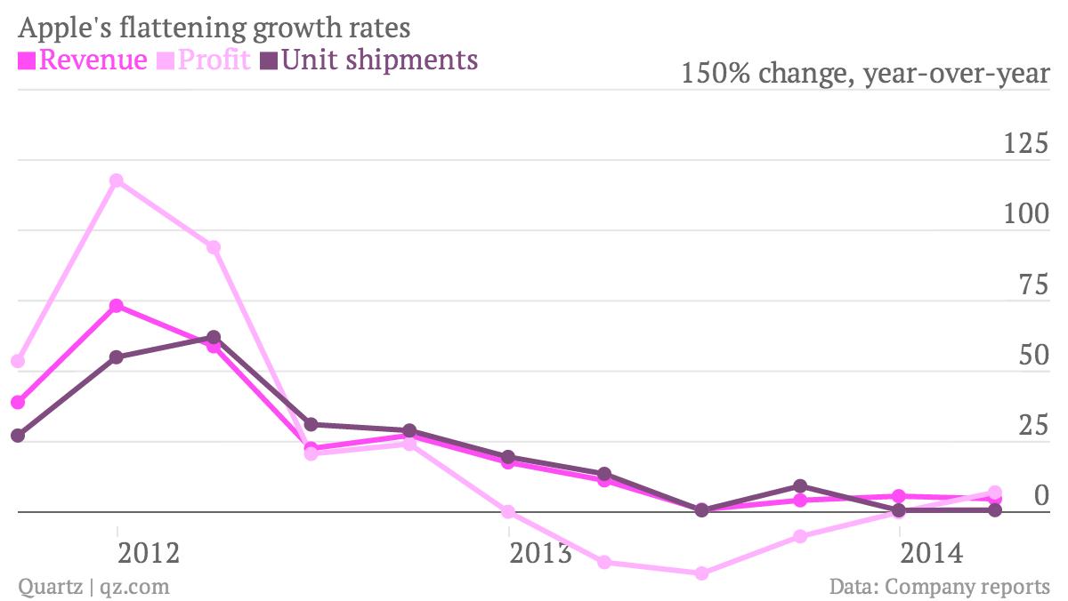 Apple growth flattening chart