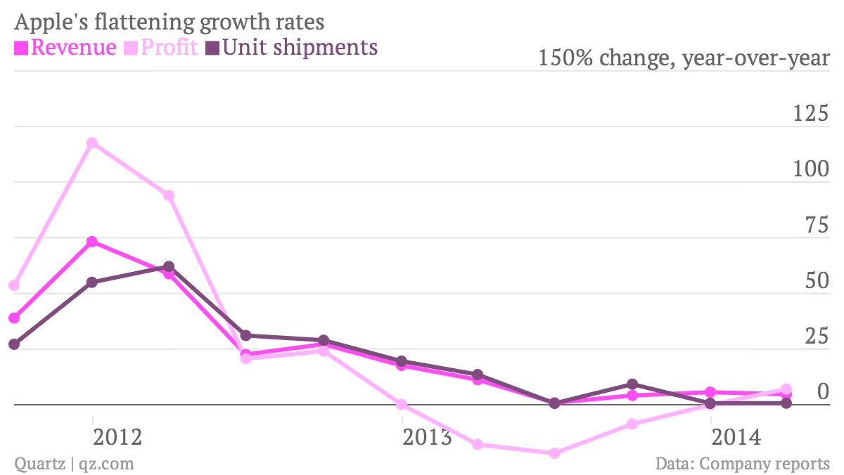 Apple growth flattening chart