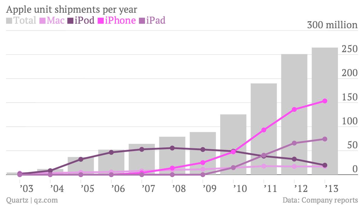 Apple unit shipments per year