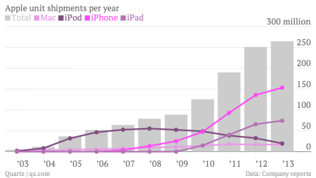 Apple unit shipments per year