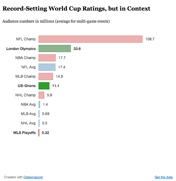 Audience numbers for major televised sports events