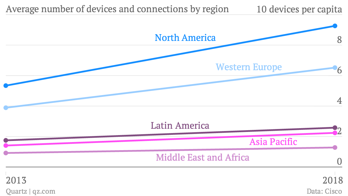 Number of connected devices per capita