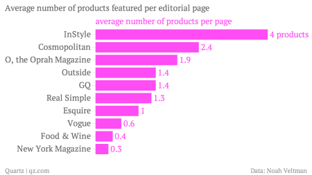 chartbuilder product placed on magazine pages