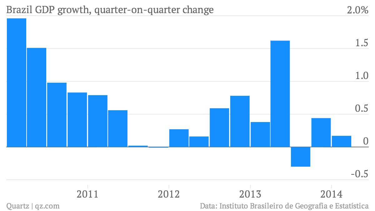 Brazil-GDP-growth-quarter-on-quarter-change-Brazil-GDP-growth-quarter-on-quarter-change_chartbuilder