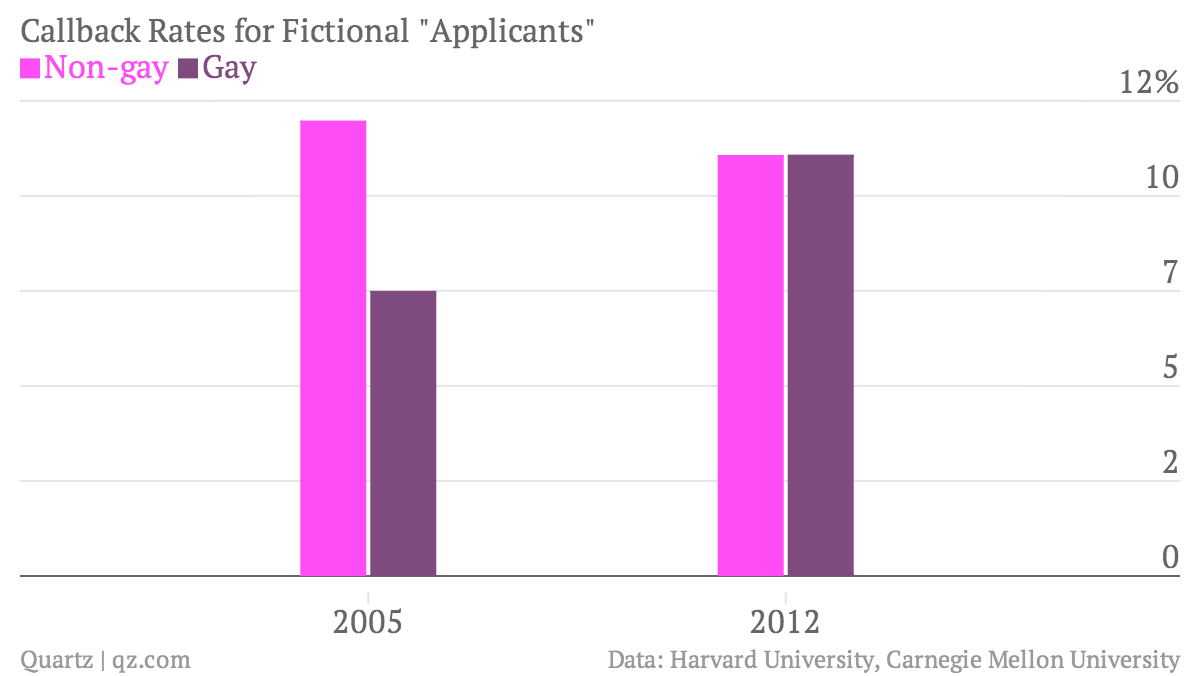 Callback-Rates-for-Fictional-Applicants-Non-gay-Gay_chartbuilder
