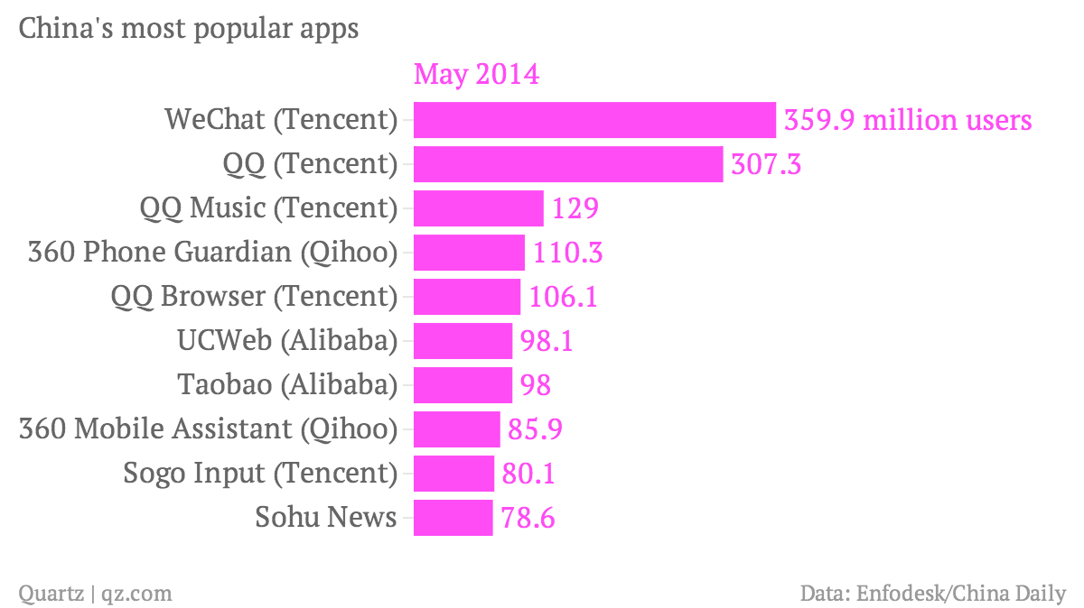 China's app leaderboard shows Tencent's decisive edge over