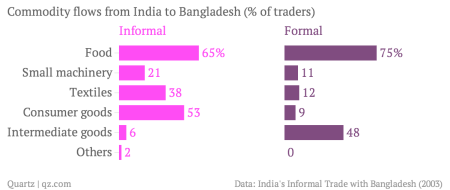 The smuggling business between India and Bangladesh is worth