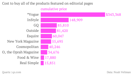 chartbuilder product cost in magazines like vogue
