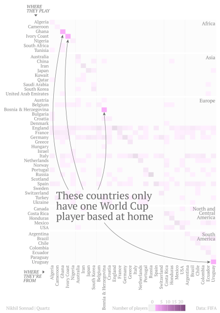World Cup contenders with only one player who plays at home