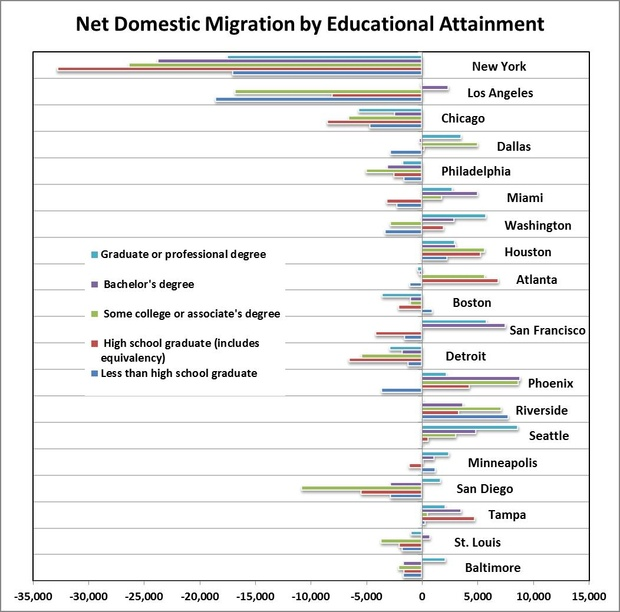 Graphical representation showing net domestic migration versus education level.