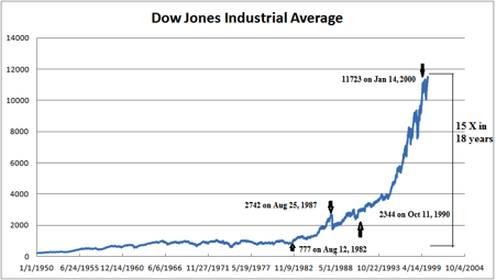 Graph of Dow Jones industrial average over time.