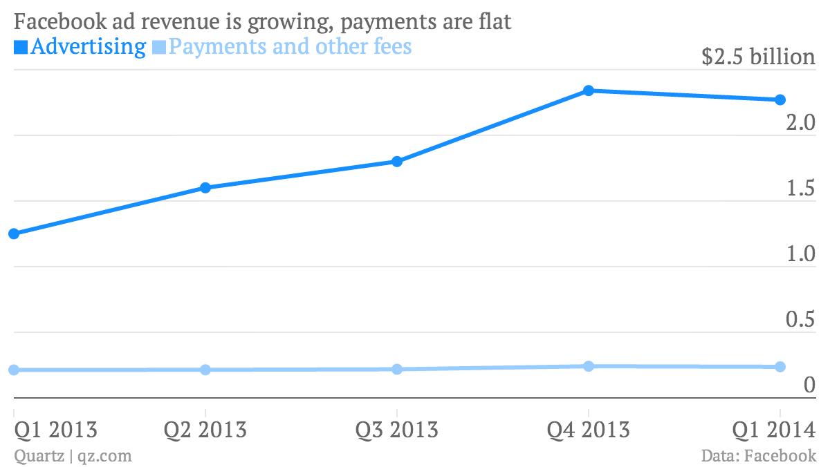 Facebook payments revenue versus advertising revenue chart