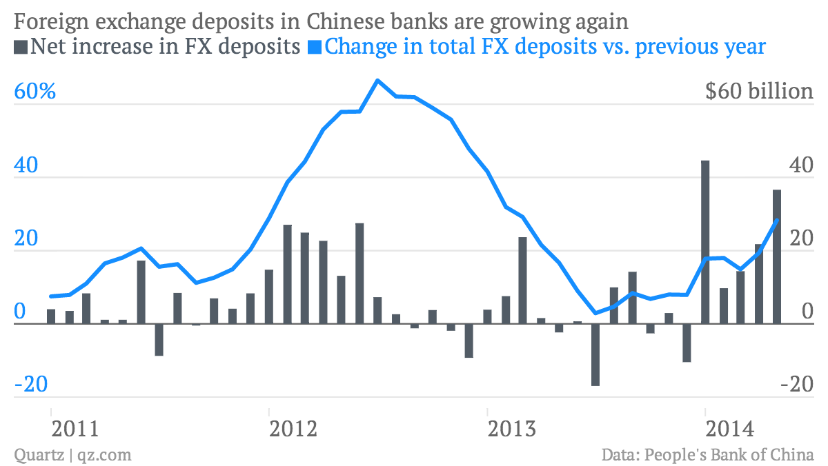 The Chinese Government Has Much Less Control Over Its Currency Than Wiring Money China Though Chinas Capital Account Is Closed Allows Trading Firms To Borrow Dollars From Offshore Banks Manage Risk