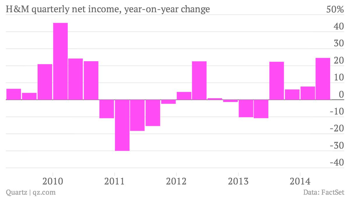 chartbuilder H&M quarterly growth earnings Hennes & Mauritz