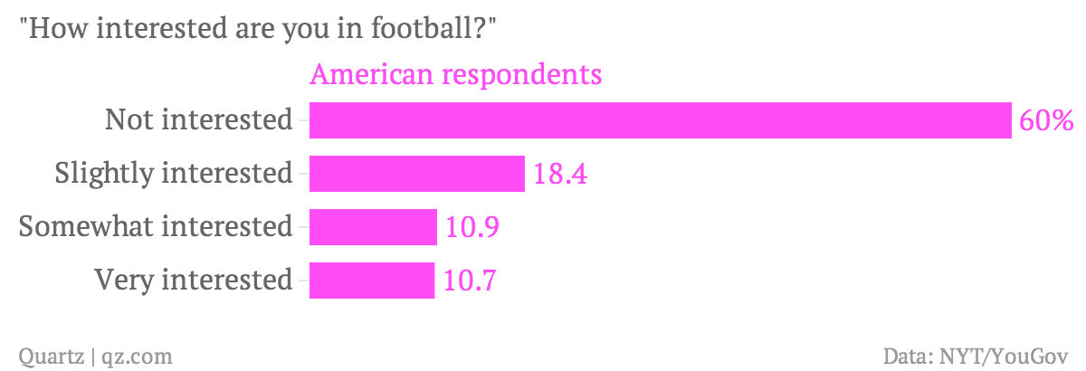 Level of interest in soccer among Americans