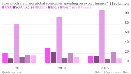 Guess the only country that spends more on export finance than the