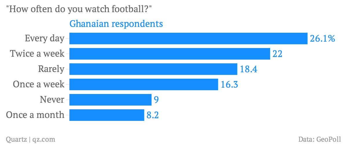 How often Ghanaians watch soccer