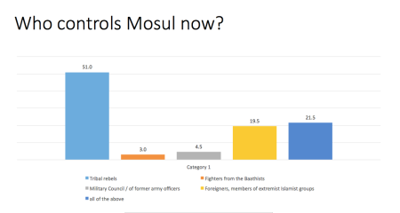 Mosul residents perceive tribal leaders, and not ISIL, are running the city