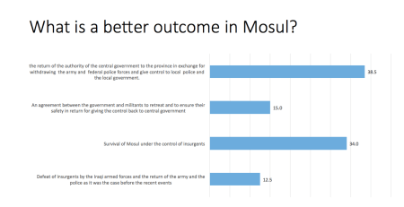 Mosul residents oppose partition but also want ISIL to stick around as leverage