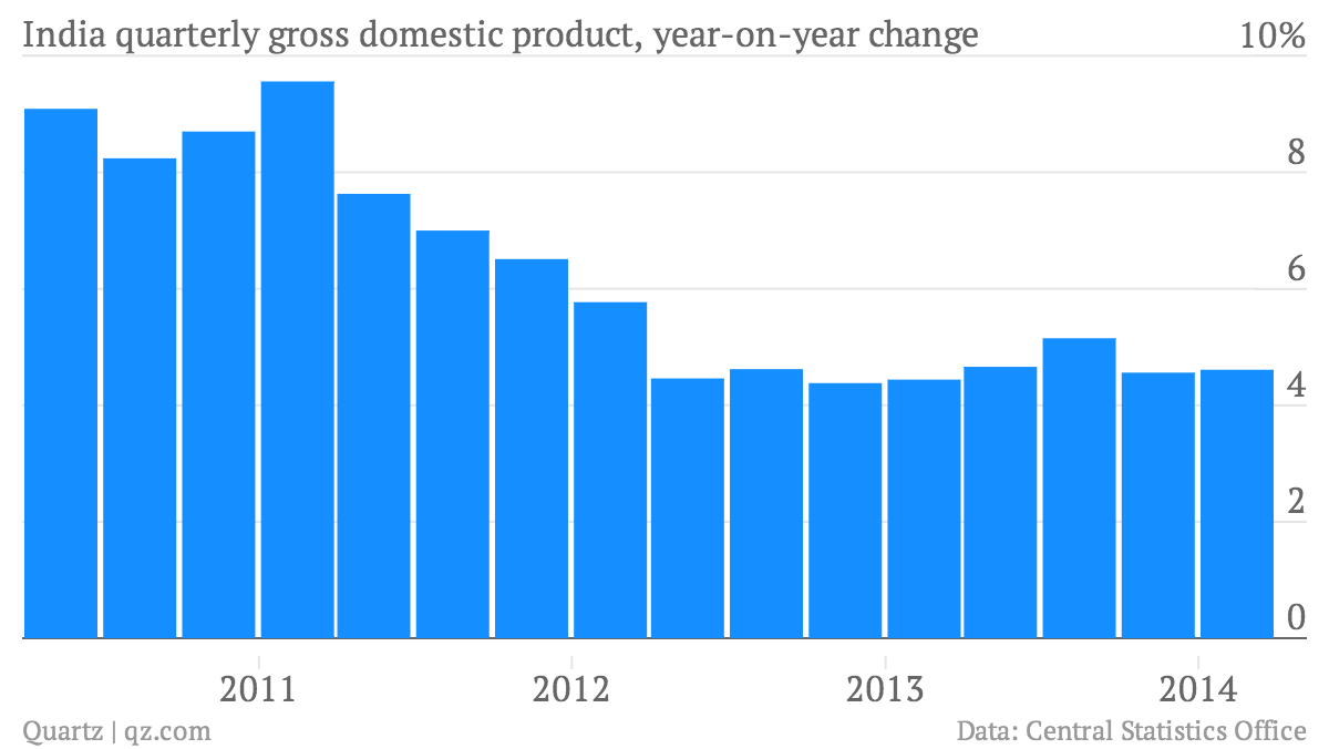 India-quarterly-gross-domestic-product-year-on-year-change-India-quarterly-gross-domestic-product-year-on-year-change_chartbuilder