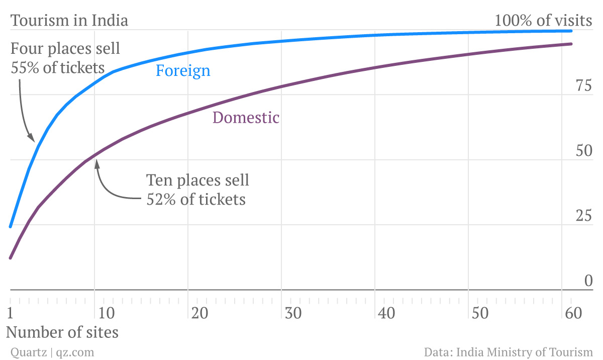 India_domestic-foreign_chartbuilder