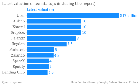 Uber could overtake Airbnb, with a $17 billion valuation — Quartz