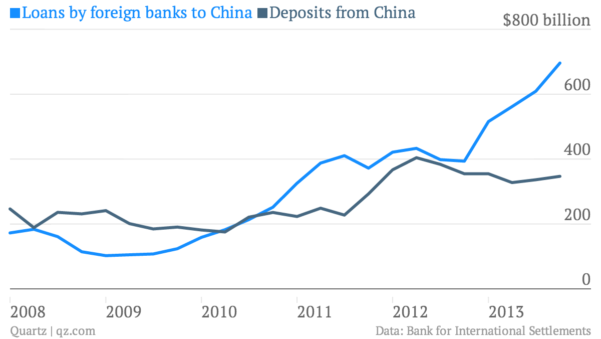 The Chinese Government Has Much Less Control Over Its Currency Than Wiring Money Out Of China Though Bis Data Arent Perfectly Complete They Give A Good Sense Trend