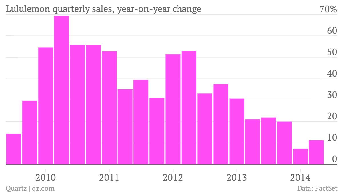 lululemon quarterly sales growth chartbuilder