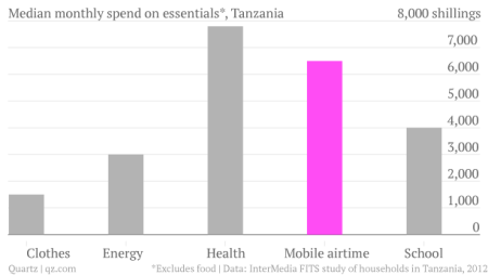 Median-monthly-spend-on-essentials-Tanzania-Amount_chartbuilder