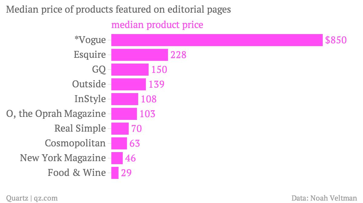 chartbuilder median product price magazines