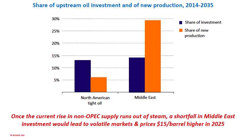Disproportionate investment is going into shale gas and oil rather than Persian Gulf fields where it is needed