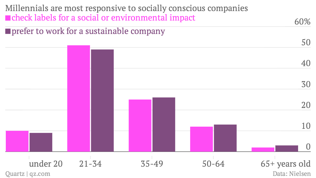 chartbuilder Millennials-are-most-responsive-to-socially-conscious-companies-check-labels-for-a-social-or-environmental-impact-prefer-to-work-for-a-sustainable-company_chartbuilder