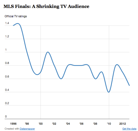 Major League Soccer viewership over time