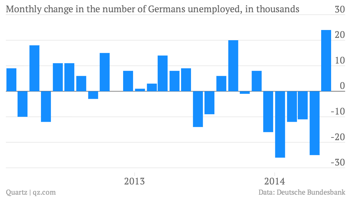 Monthly-change-in-the-number-of-Germans-unemployed-in-thousands-Monthly-change-in-the-number-of-Germans-out-of-work-in-thousands_chartbuilder