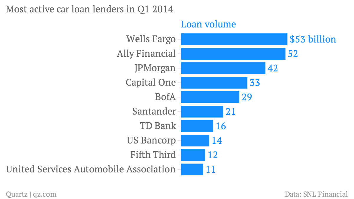 Wells Fargo Is Leading Us Banks In The Push From Mortgages To Car