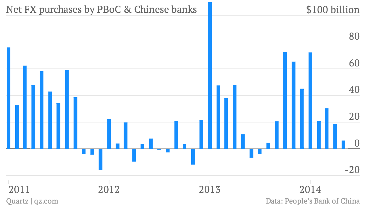 The Chinese Government Has Much Less Control Over Its Currency Than Wiring Money Out Of China Last Month However Banks A Proxy For Pboc Given That They Typically Sell Dollars On To Central Bank Bought Measly 6 Billion In May