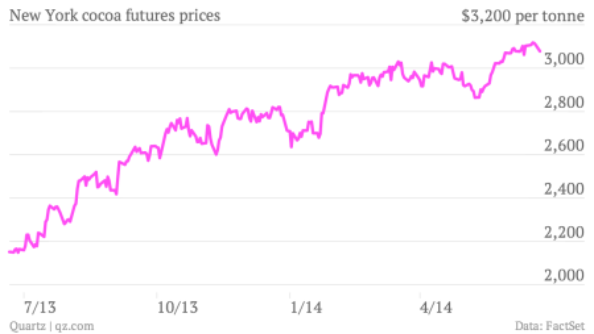 chartbuilder rising cocoa prices