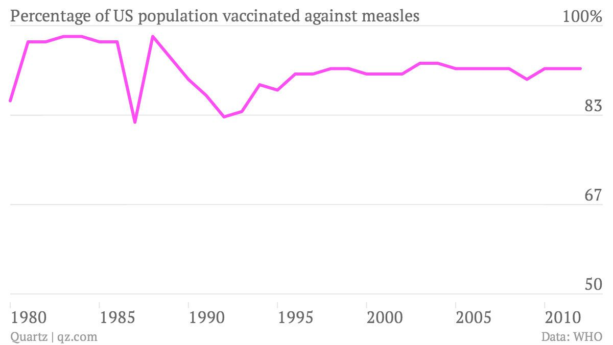 percentage of US population vaccinated against measles