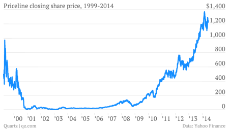 Priceline stock chart long-term