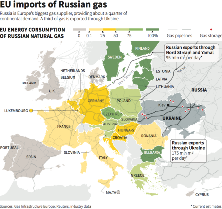 Europe is highly reliant on Russian natural gas.