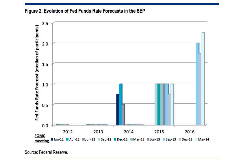 Nine Wall Street charts you should see before the big Fed meeting