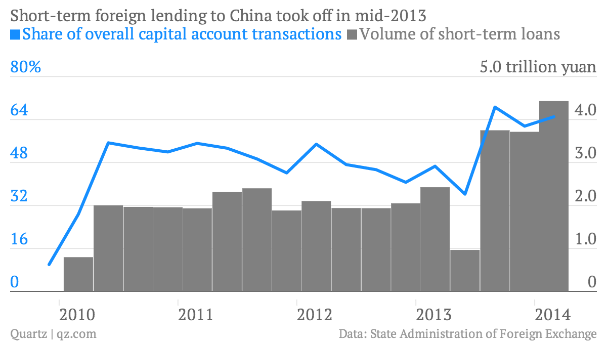 The Chinese Government Has Much Less Control Over Its Currency Than Wiring Money To China Are Claiming A Rising Share Of Overall Stream Pouring Into As You Can See In Official Capital Account Data Link
