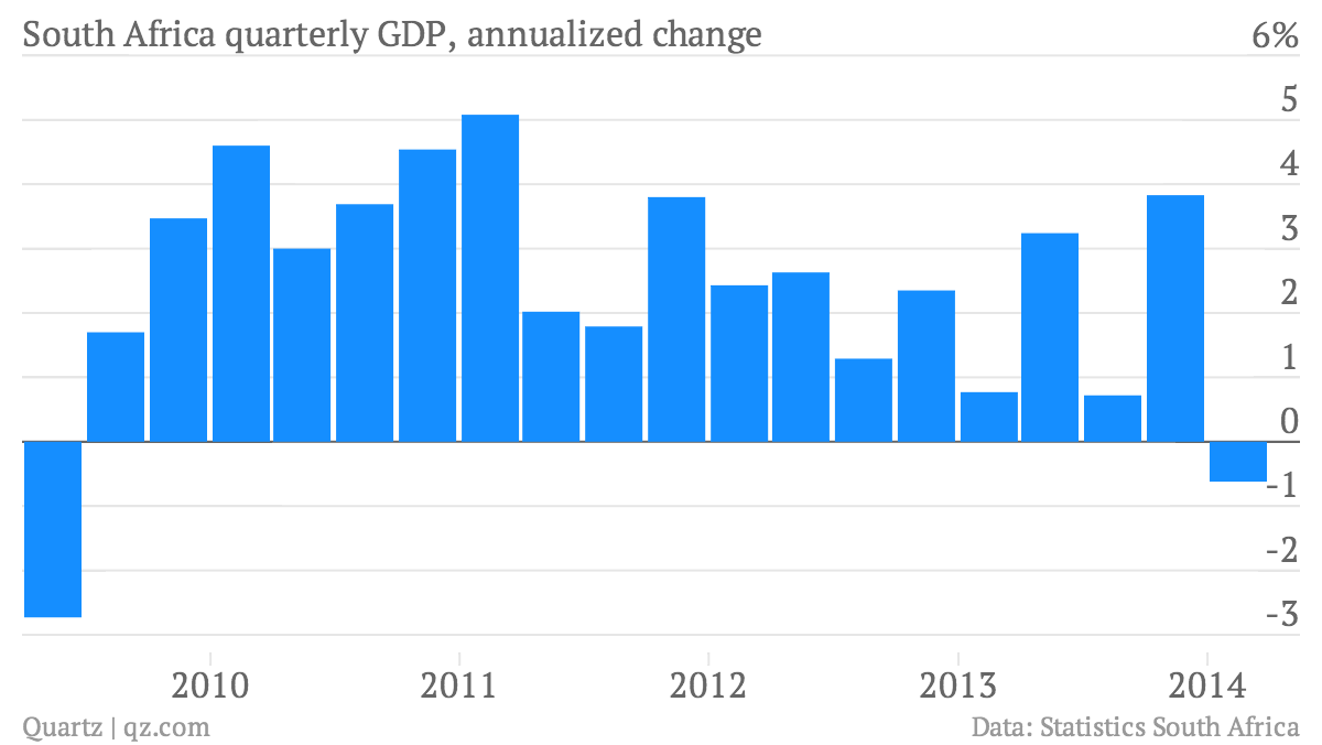 South-Africa-quarterly-GDP-annualized-change-South-Africa-quarterly-GDP-annualized-change_chartbuilder