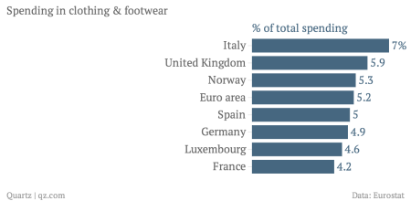 Spending in clothing and footware Europe