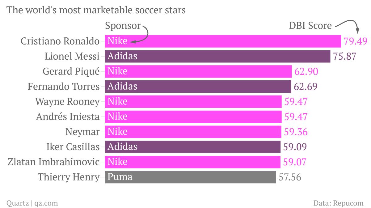 The-world-s-most-marketable-soccer-stars-DBI-Score_chartbuilder (3)