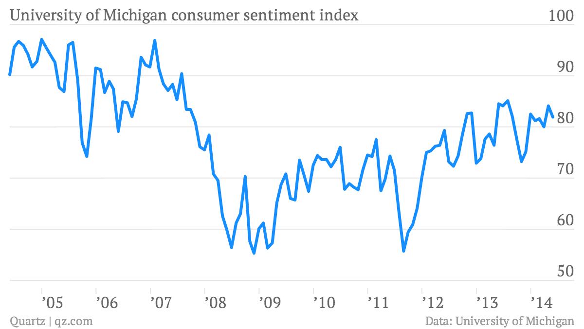 University-of-Michigan-consumer-sentiment-index-University-of-Michigan-consumer-sentiment-index_chartbuilder